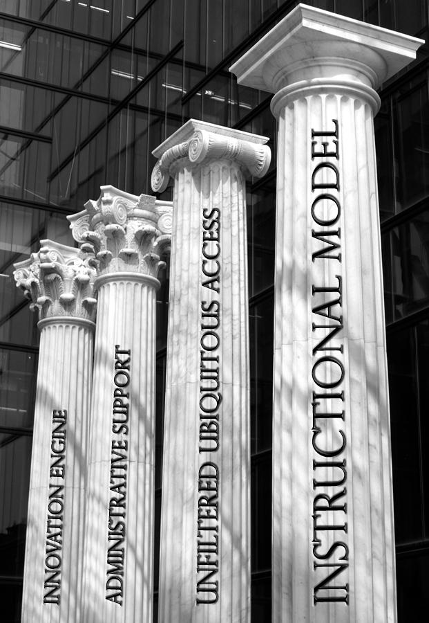Four Pillars of Technology Integration