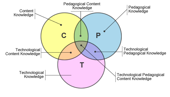 TPACK framework diagram